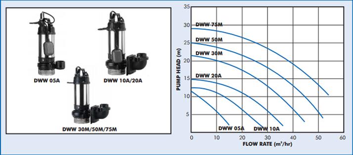 Dww 30m Dayliff Great Pumps Great Value
